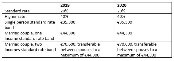 New Tax Rates 2020 Vs 2019.Budget 2020 What You Need To Know Cantwell Financial